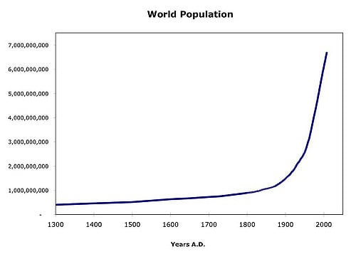 World Population since 1300 AD: an explosion
